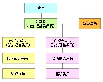 三島村議会組織図