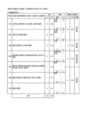等級及び職制上の段階ごとの職員数のサムネイル